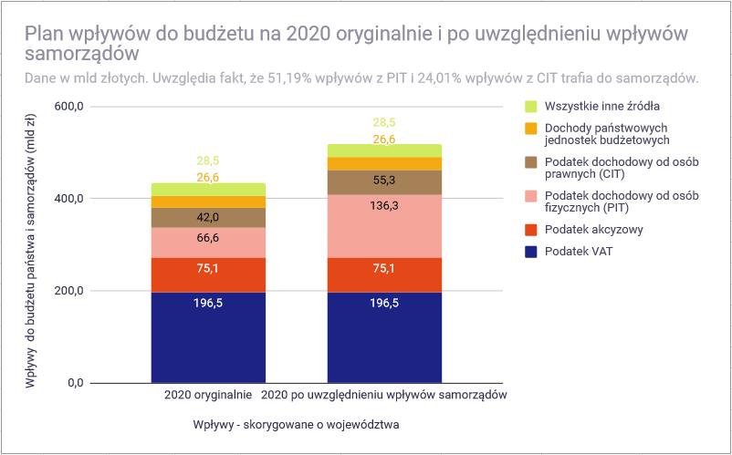Budżet państwa 2020 roku - wpływy w 2020 roku korekta o województwa