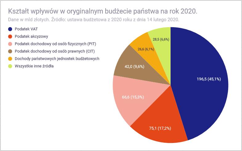 Budżet państwa 2020 roku - wpływy w 2020 roku