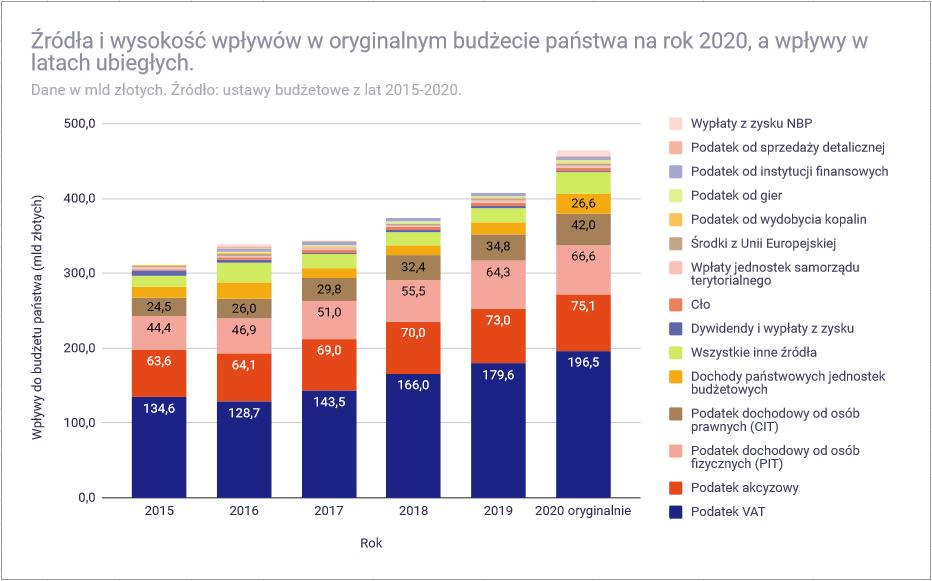 Budżet państwa 2020 roku - wpływy w latach 2015-2020 1