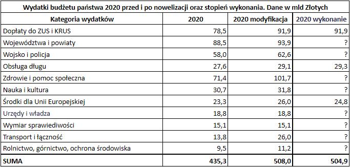 Budżet państwa 2020 roku - wydatki różnica oryg modyfik i wykonano