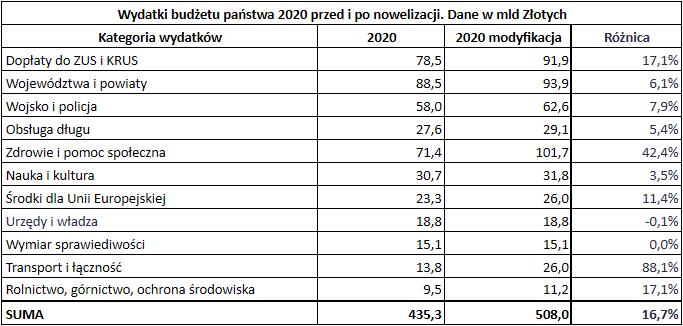 Budżet państwa 2020 roku - wydatki różnica oryg modyfik