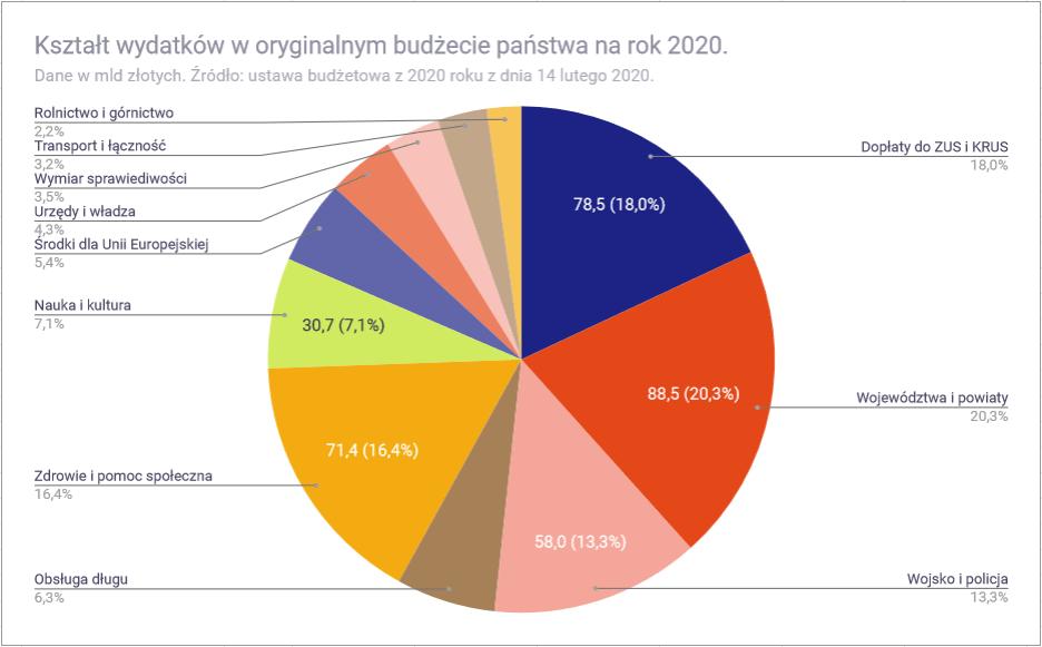 Budżet państwa 2020 roku - wydatki w 2020 roku