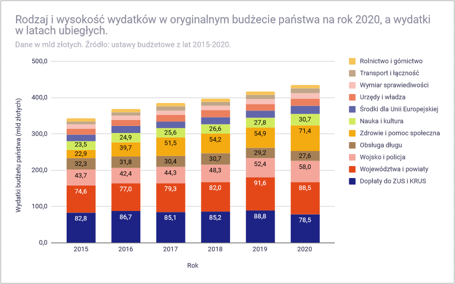 Budżet państwa 2020 roku - wydatki w latach 2015-2020