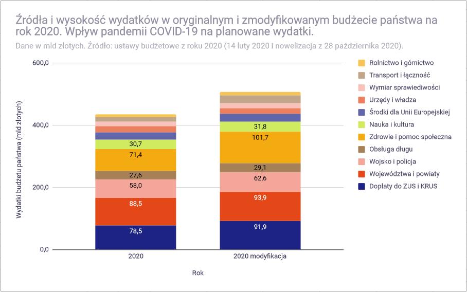 Budżet państwa 2020 roku - wydatki z 2020 oryg i modyfikacja