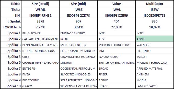 Faktory ETF tabela druga