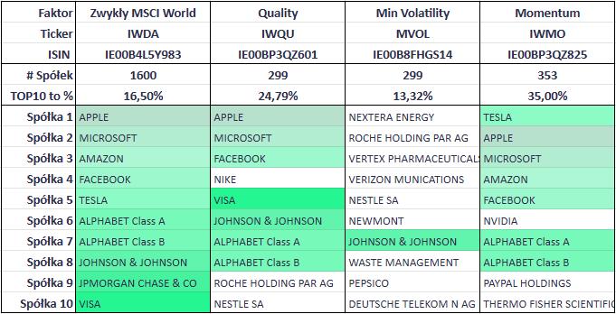 Faktory ETF tabela pierwsza