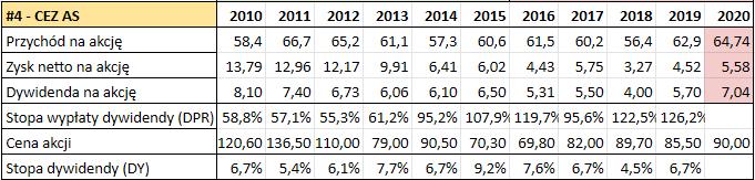Prognoza wysokości dywidend GPW 2021 - CEZ