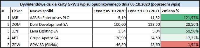 Prognoza wysokości dywidend GPW 2021 - Dywidendowe dzikie karty Mateusza GPW