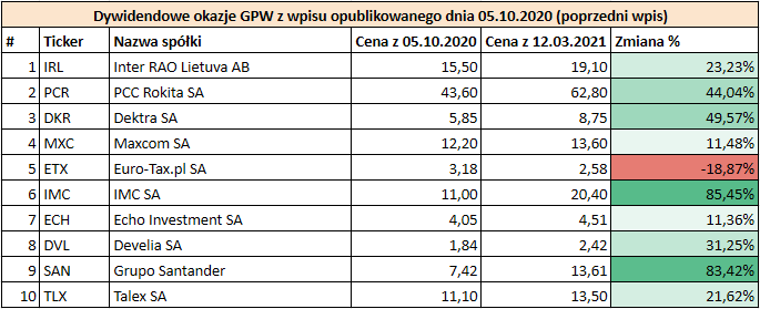 Prognoza wysokości dywidend GPW 2021 - Dywidendowe okazje GPW