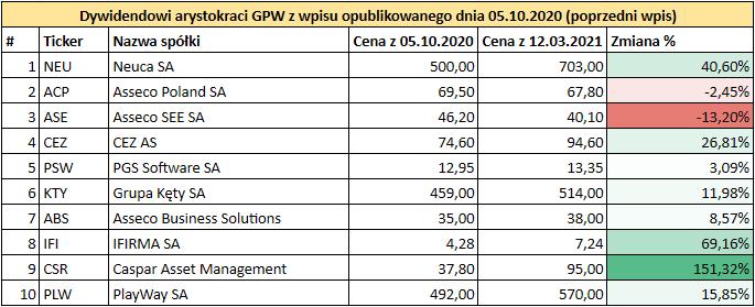 Prognoza wysokości dywidend GPW 2021 - Dywidendowi arystokraci GPW