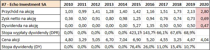 Prognoza wysokości dywidend GPW 2021 - Echo Investment