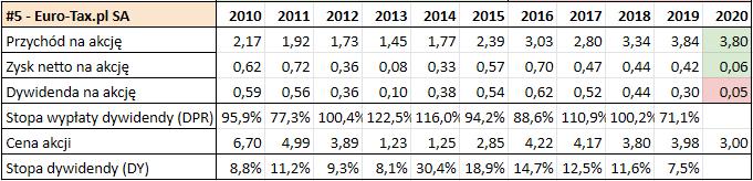 Prognoza wysokości dywidend GPW 2021 - Euro Tax1
