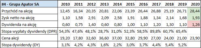 Prognoza wysokości dywidend GPW 2021 - Grupa Apator