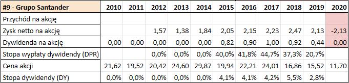 Prognoza wysokości dywidend GPW 2021 - Grupo Santander