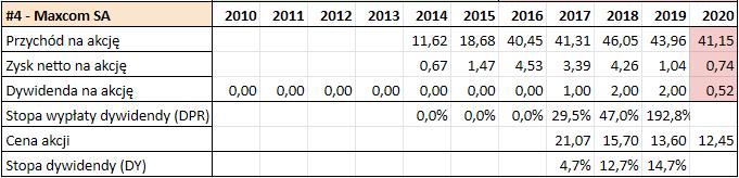 Prognoza wysokosci dywidend GPW 2021