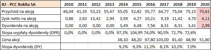 Prognoza wysokości dywidend GPW 2021 - PC Rokita