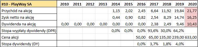 Prognoza wysokosci dywidend GPW 2021 Playway e1615557974525