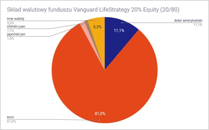 Vanguard LifeStrategy 20 80 waluty