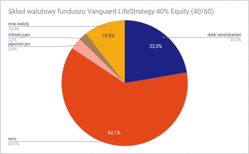 Vanguard LifeStrategy - 40 60 waluty
