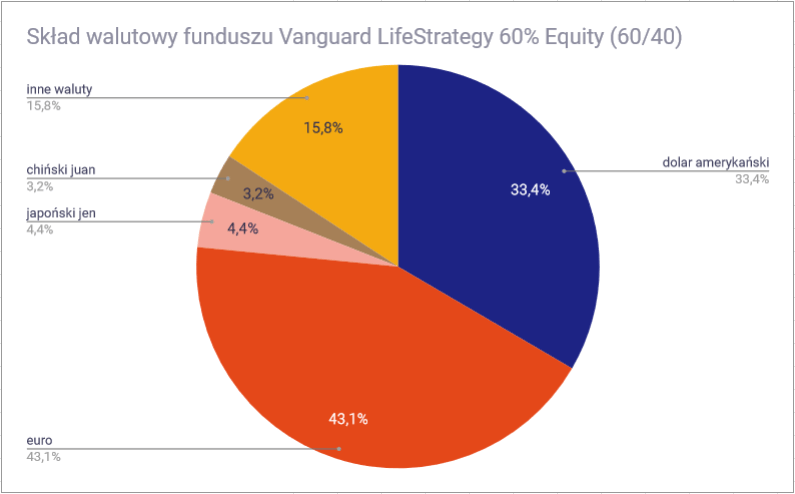 Vanguard LifeStrategy 60 40 waluty