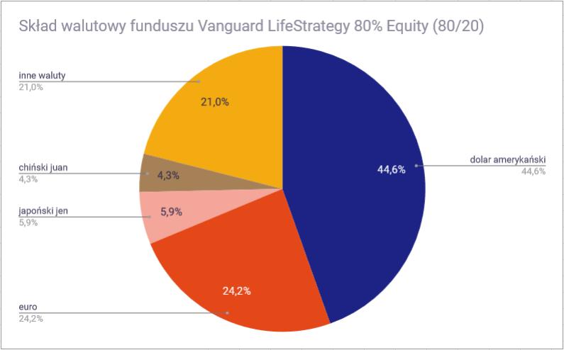 Vanguard LifeStrategy 80 20 waluty