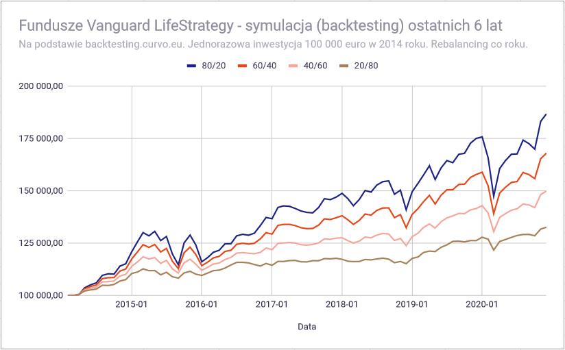 Vanguard LifeStrategy - Backtesting