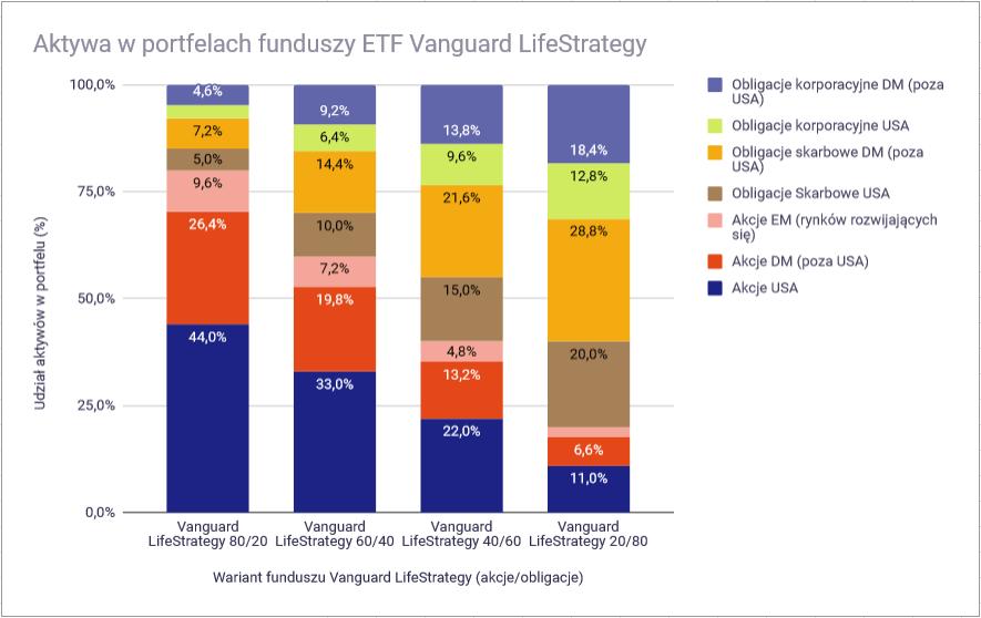 Vanguard LifeStrategy - porównanie wszystkich wariantów1