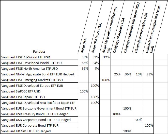 Vanguard LifeStrategy - skład funduszy ETF pod spodem1