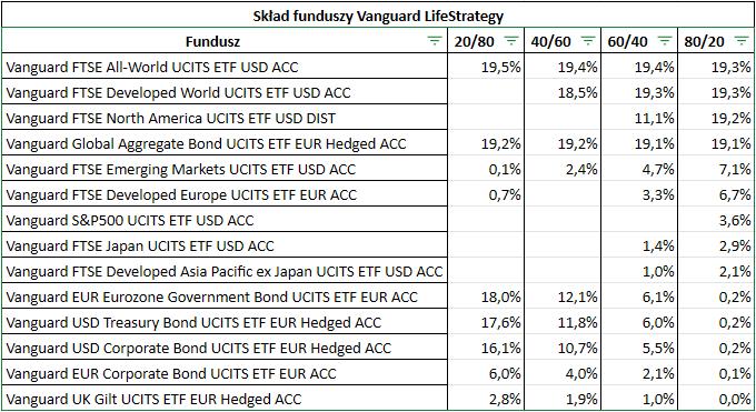 Vanguard LifeStrategy sklad funduszy ETF1