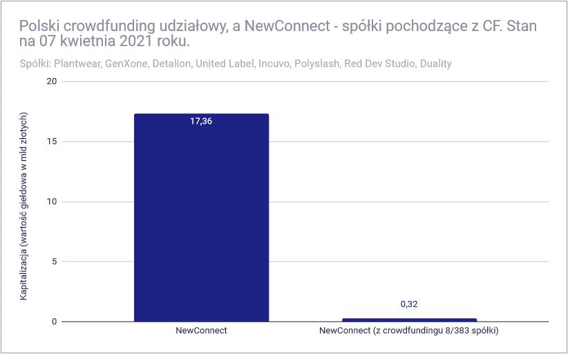 Crowdfunding udziałowy - spółki na NewConnect