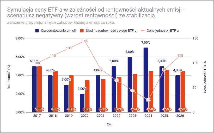 Dlaczego ceny ETF na obligacje zmieniaja sie symulacja negatywny cena stabilizacja2
