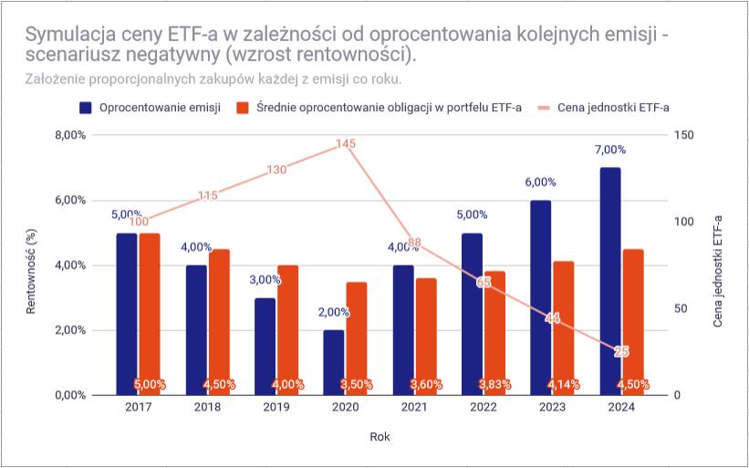 Dlaczego ceny ETF na obligacje zmieniaja sie symulacja negatywny cena1