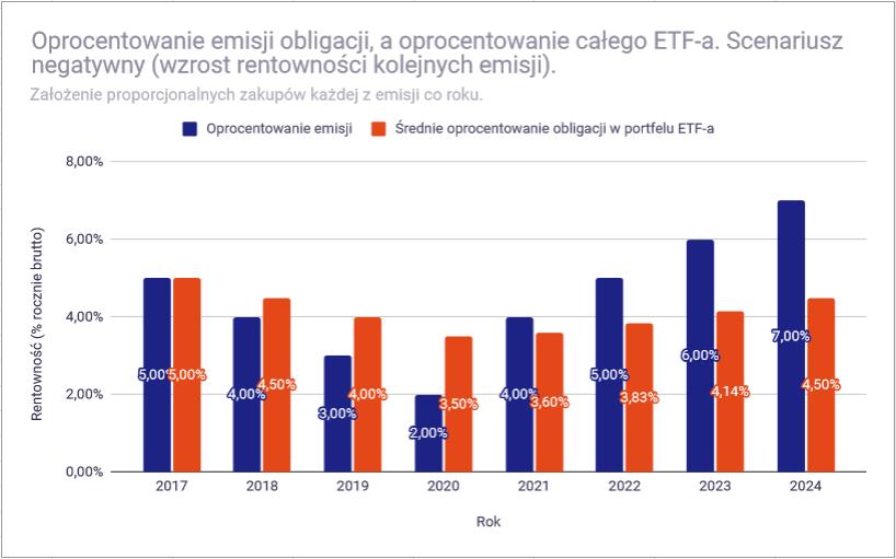 Dlaczego ceny ETF na obligacje zmieniaja sie symulacja negatywny1