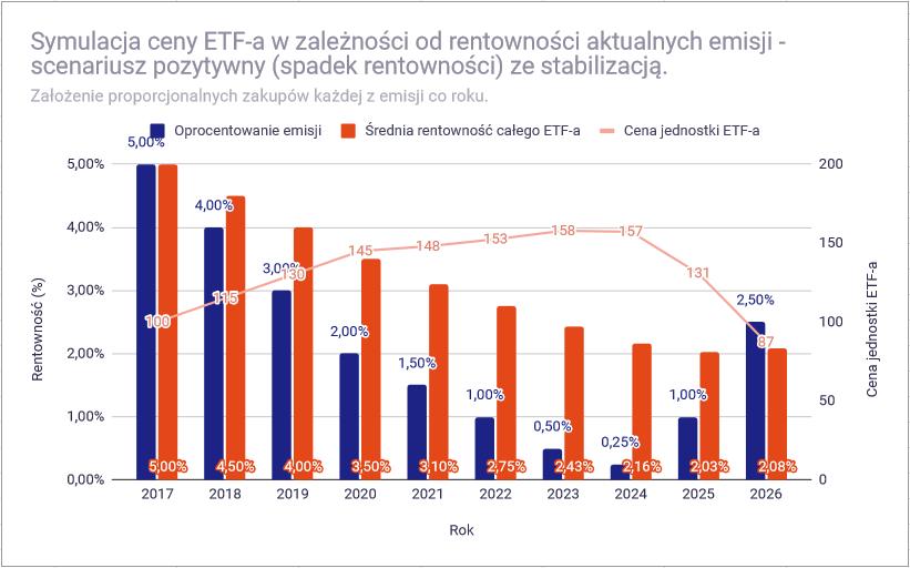 Dlaczego ceny ETF na obligacje zmieniaja sie symulacja pozytywny cena stabilizacja1