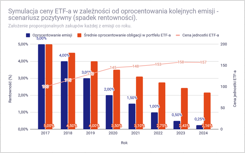 Dlaczego ceny ETF na obligacje zmieniaja sie symulacja pozytywny cena1