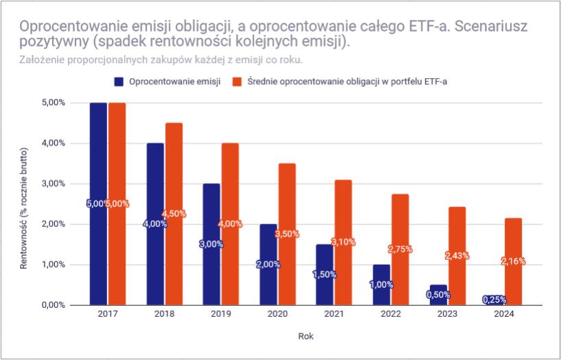 Dlaczego ceny ETF na obligacje zmieniaja sie symulacja pozytywny1