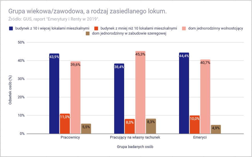 Jak dobrze żyje się emerytom w Polsce - emeryci a rodzaj mieszkania