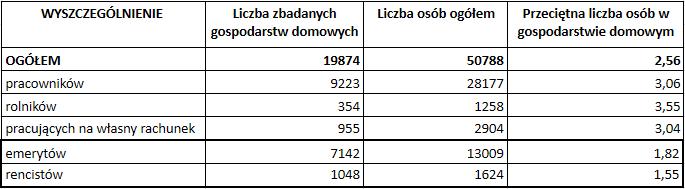 Jak dobrze żyje się emerytom w Polsce - liczba badanych1