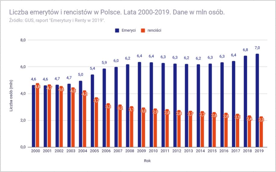 Jak dobrze żyje się emerytom w Polsce - liczba emerytów rencistów lata 2000 2019