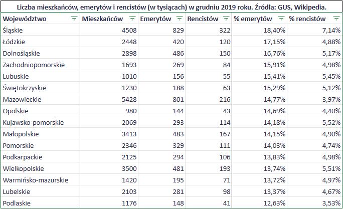 Jak dobrze zyje sie emerytom w Polsce liczba emerytow rencistow w wojewodztwach1