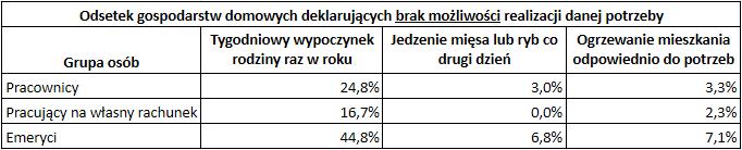 Jak dobrze żyje się emerytom w Polsce - na co stać emerytów