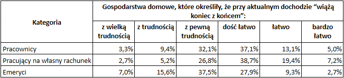 Jak dobrze żyje się emerytom w Polsce - samoocena sytuacji emerytów