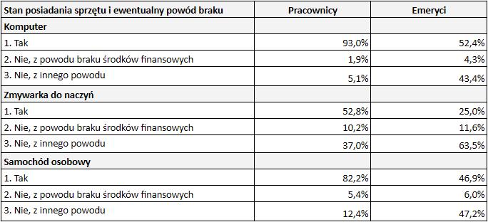 Jak dobrze zyje sie emerytom w Polsce stan posiadania