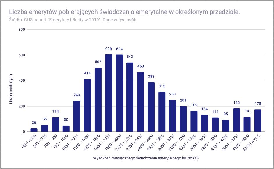Jak dobrze żyje się emerytom w Polsce - wysokość emerytur w Polsce