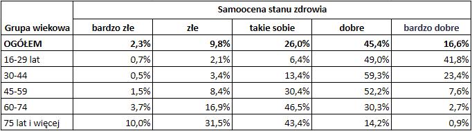 Jak dobrze żyje się emerytom w Polsce - zdrowie emerytów