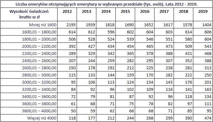 Jak dobrze żyje się emerytom w Polsce - zmiana wysokości emerytury w latach1