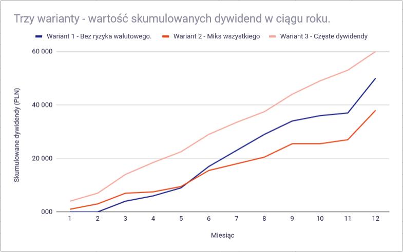 Jak osiągnąć 5000 zł z dywidend i odsetek miesięcznie - wysokość dywidend porównanie 3
