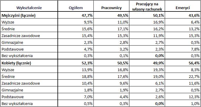 wykształcenie polskich emerytów