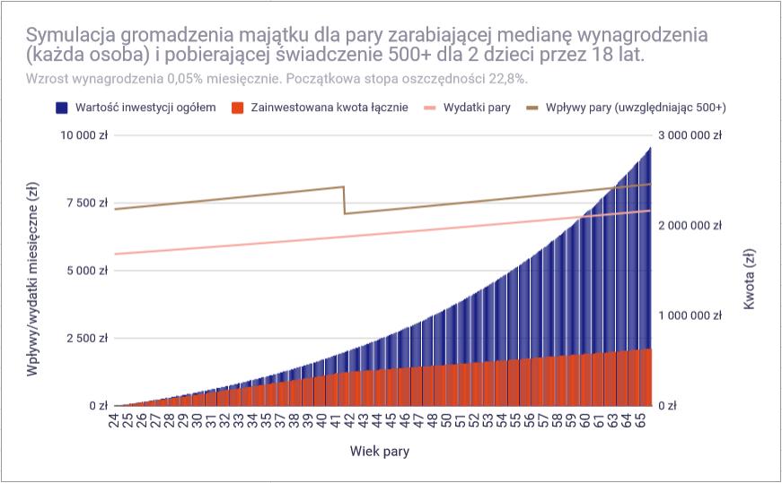 Czy przy polskich zarobkach można osiągnąć finansową niezależność - mediana 1