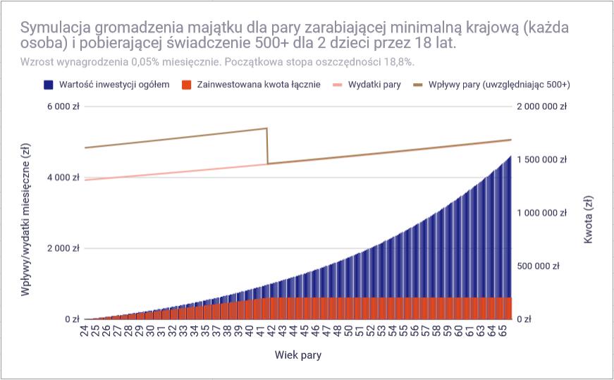 Czy przy polskich zarobkach można osiągnąć finansową niezależność - minimalna 1